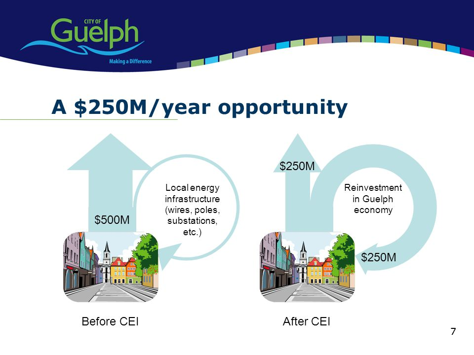 A $250M/year opportunity Before CEI $500M After CEI $250M