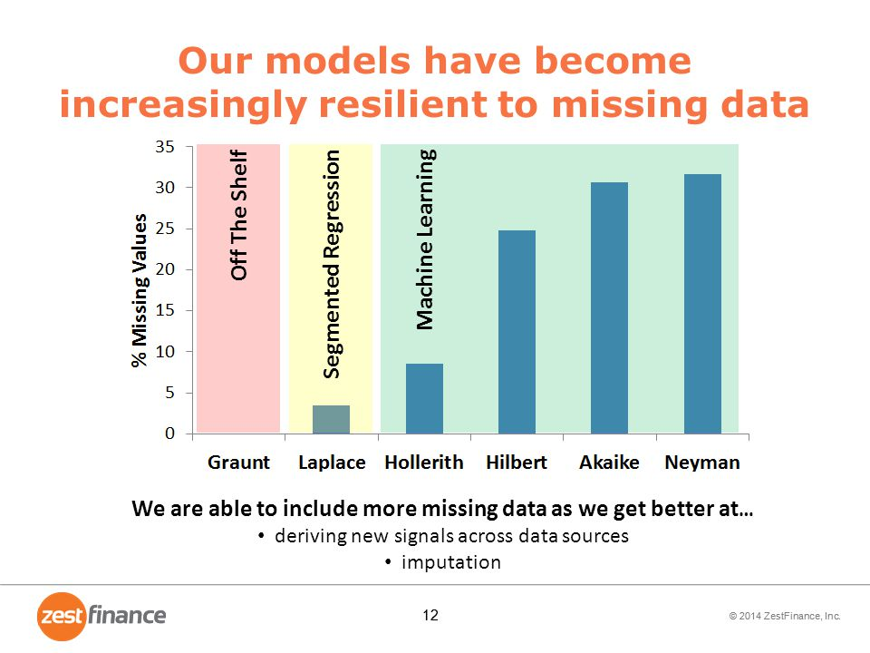 Our models have become increasingly resilient to missing data