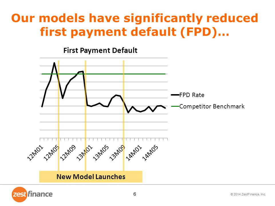 Our models have significantly reduced first payment default (FPD)…