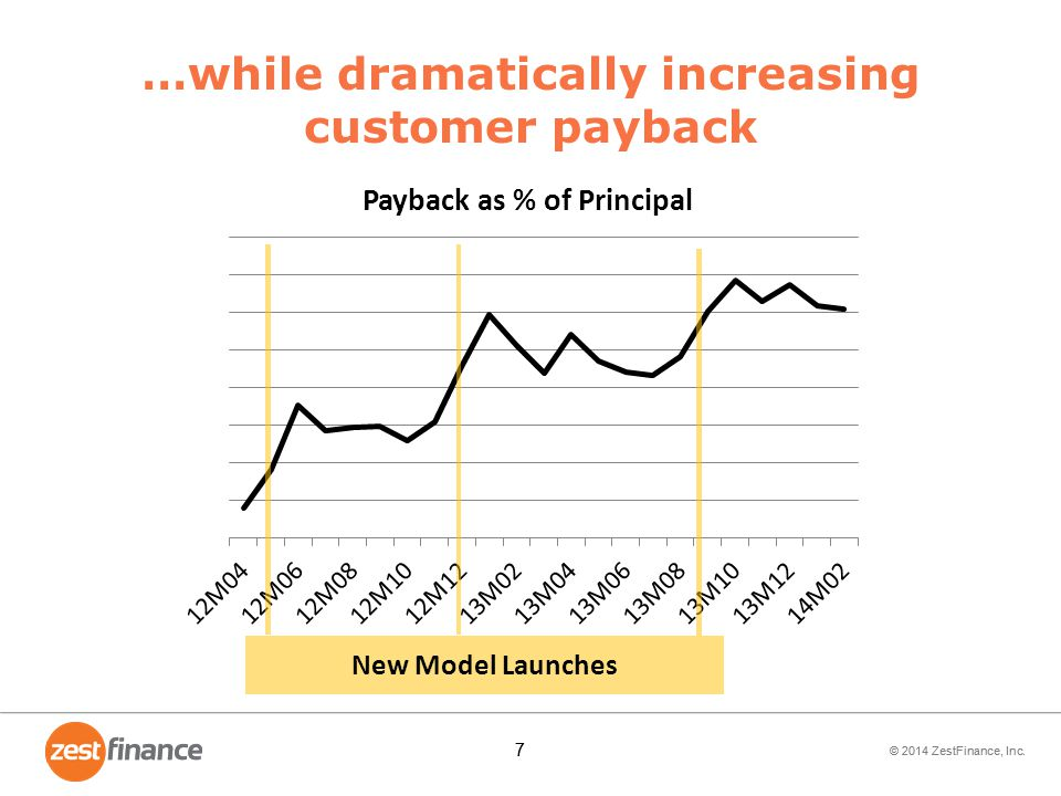 …while dramatically increasing customer payback