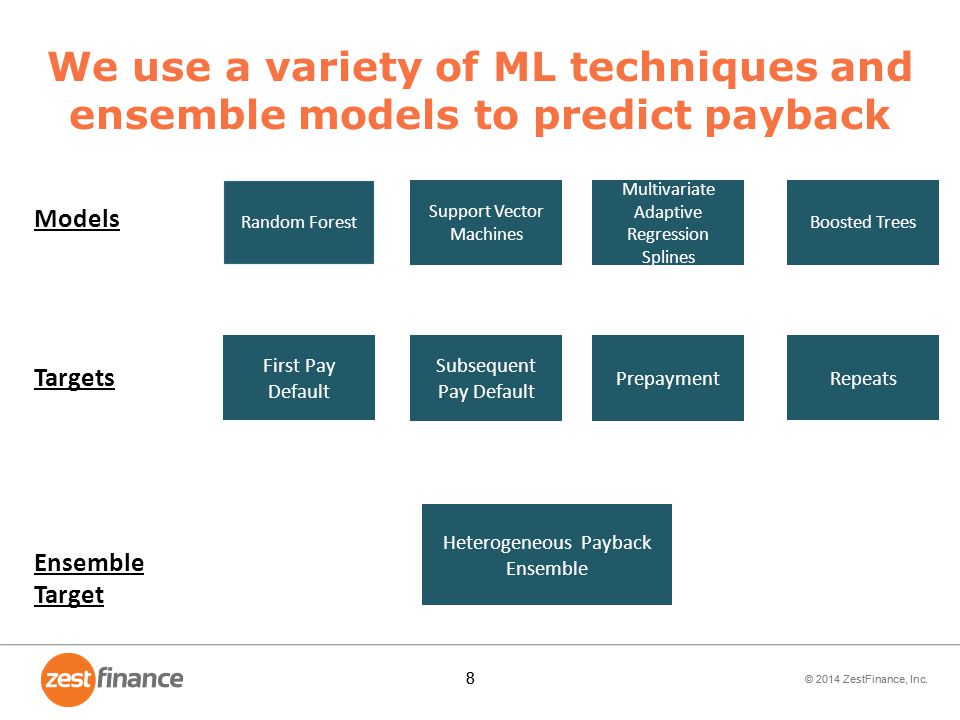We use a variety of ML techniques and ensemble models to predict payback