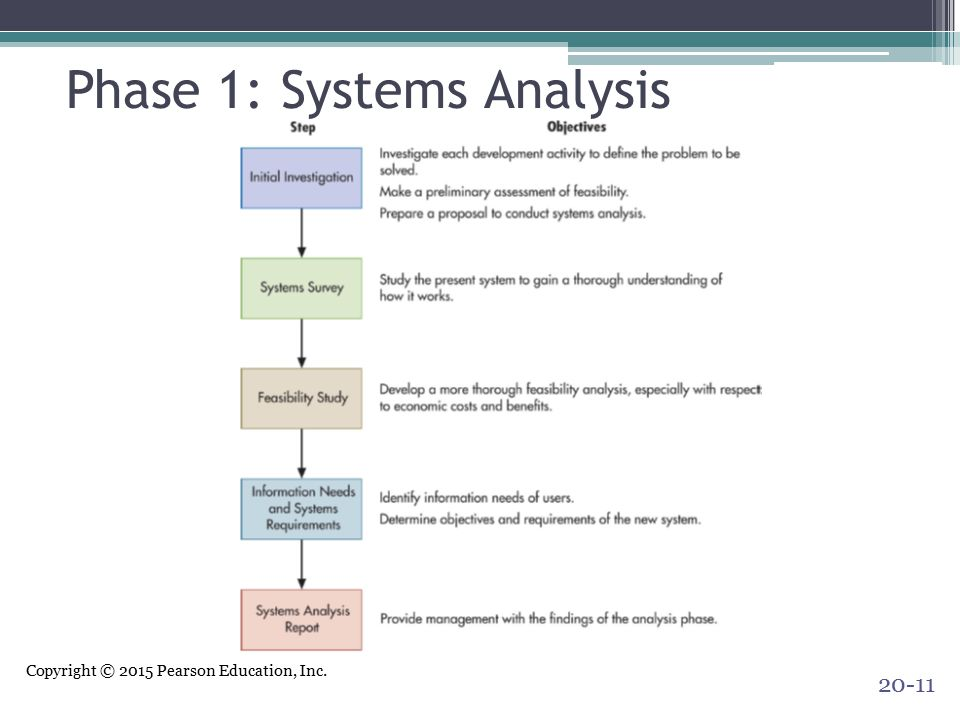 Phase 1: Systems Analysis