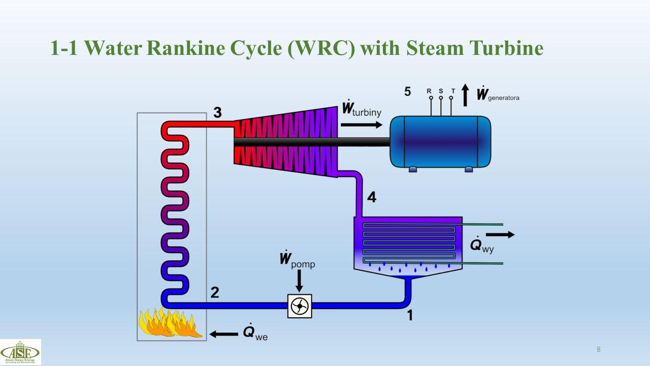 1-1 Water Rankine Cycle (WRC) with Steam Turbine