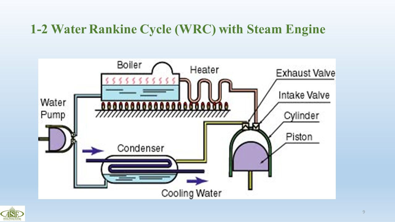 1-2 Water Rankine Cycle (WRC) with Steam Engine