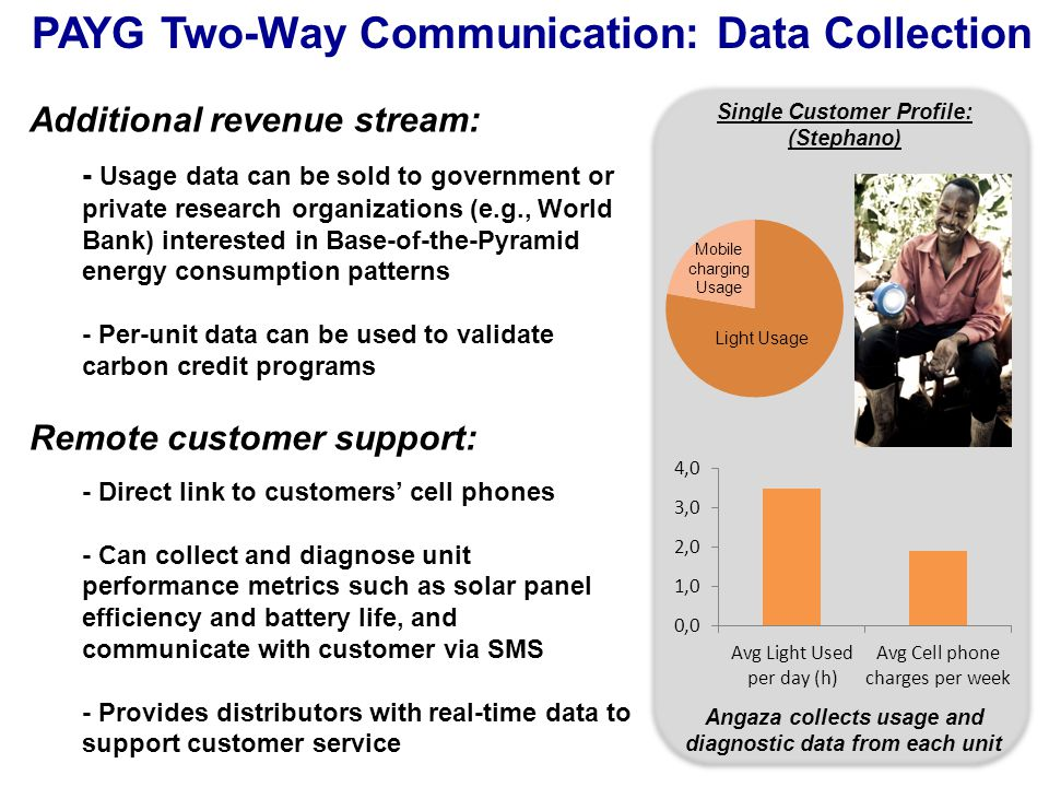 PAYG Two-Way Communication: Data Collection