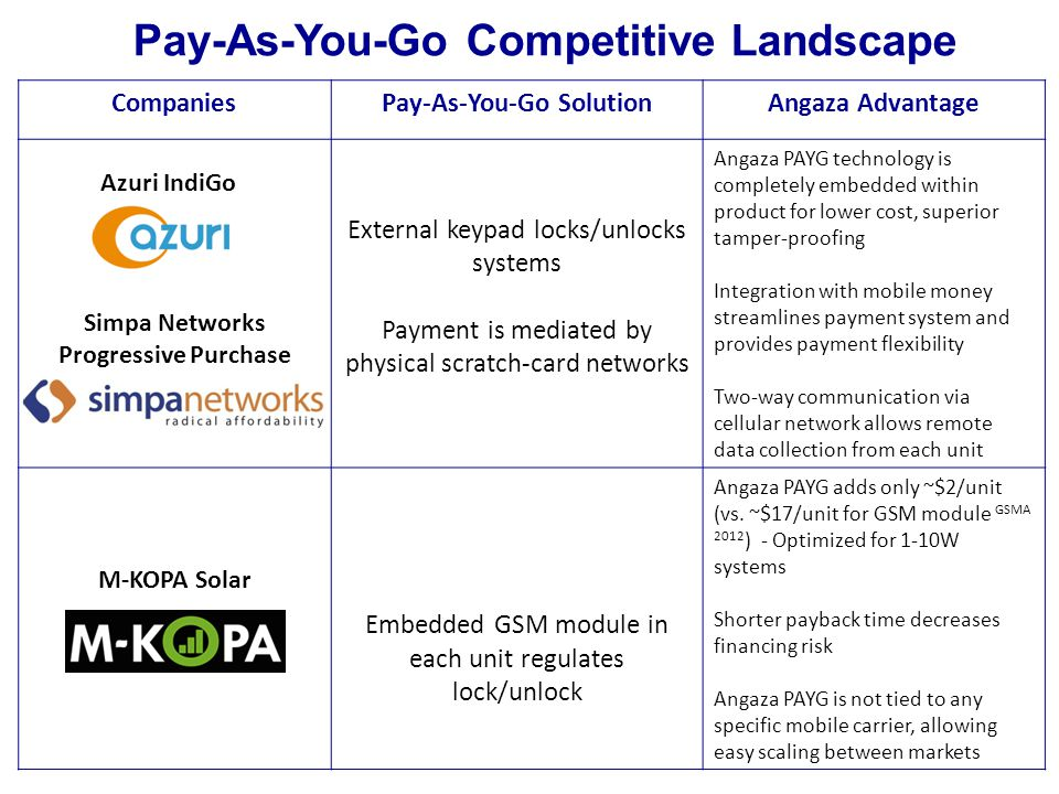 Pay-As-You-Go Solution Simpa Networks Progressive Purchase