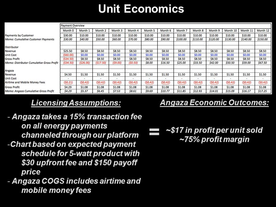 = Unit Economics Licensing Assumptions: Angaza Economic Outcomes: