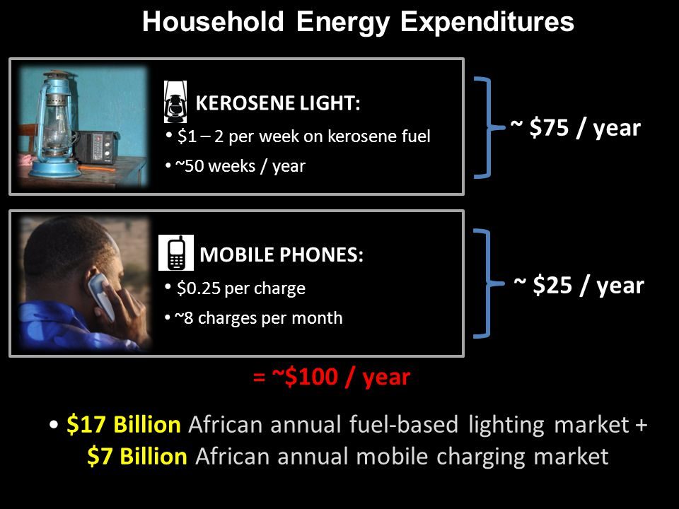Household Energy Expenditures