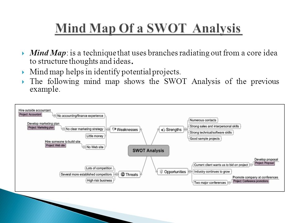 Mind Map Of a SWOT Analysis