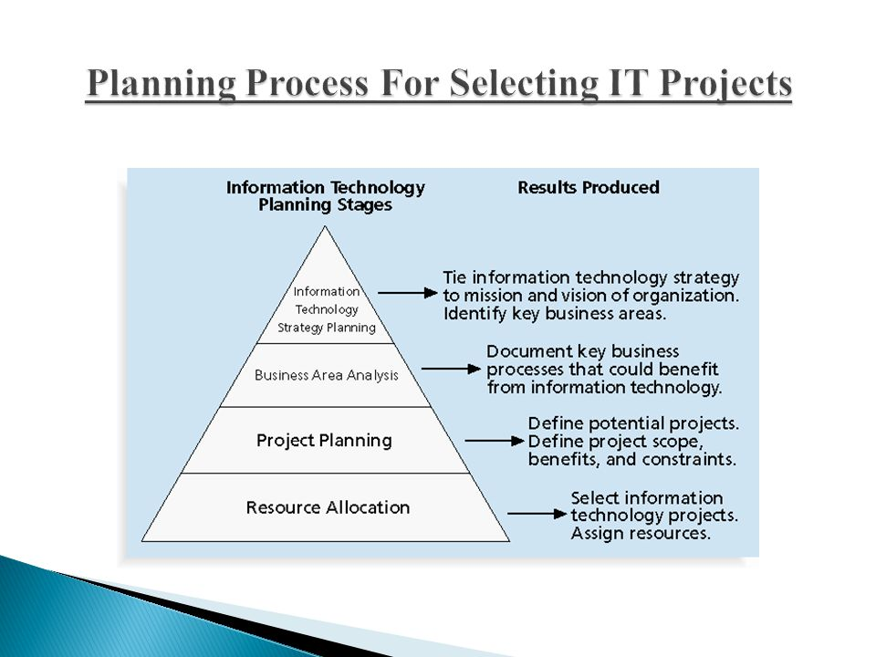 Planning Process For Selecting IT Projects