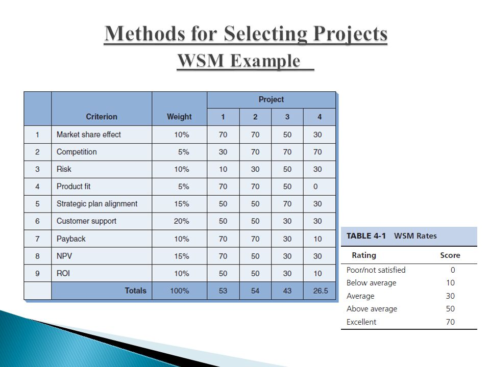 Methods for Selecting Projects WSM Example