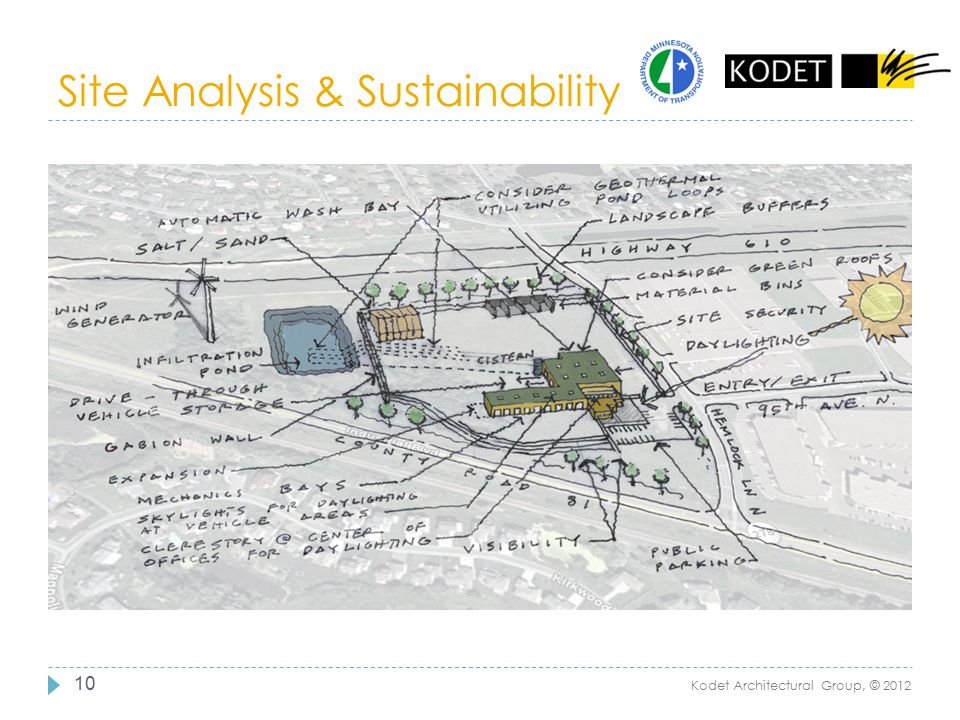 Site Analysis & Sustainability