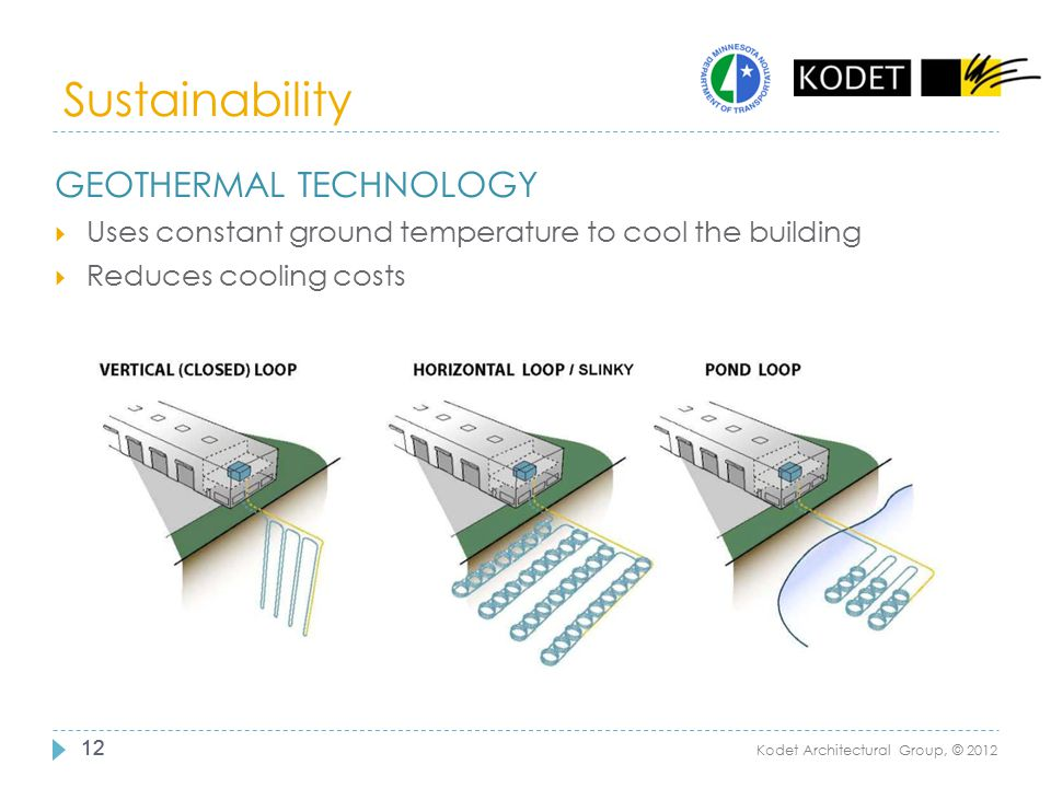 Sustainability Geothermal Technology