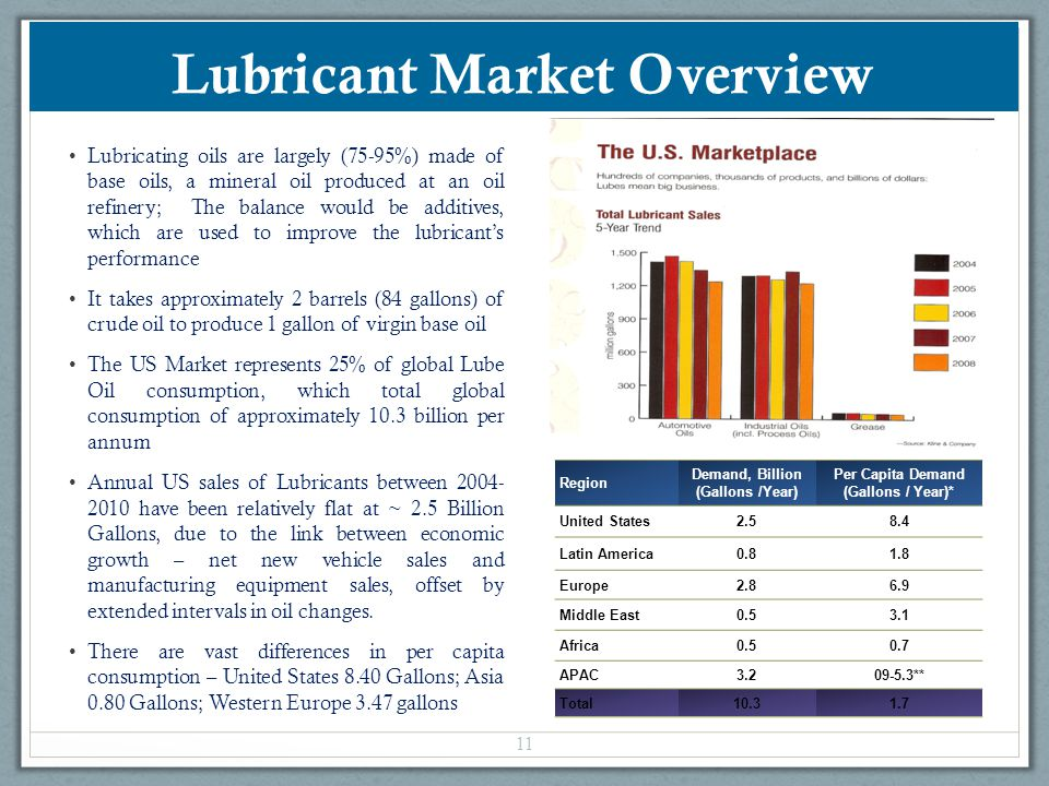 Lubricant Market Overview