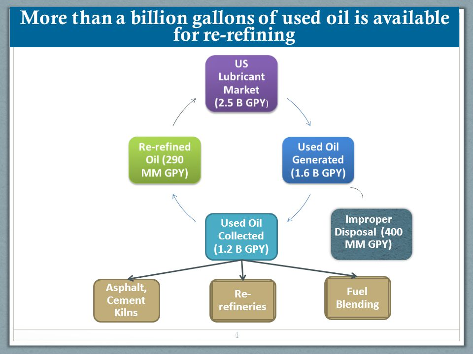 More than a billion gallons of used oil is available for re-refining