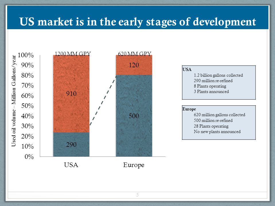 US market is in the early stages of development