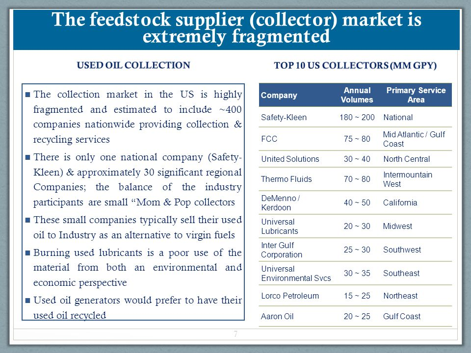 The feedstock supplier (collector) market is extremely fragmented