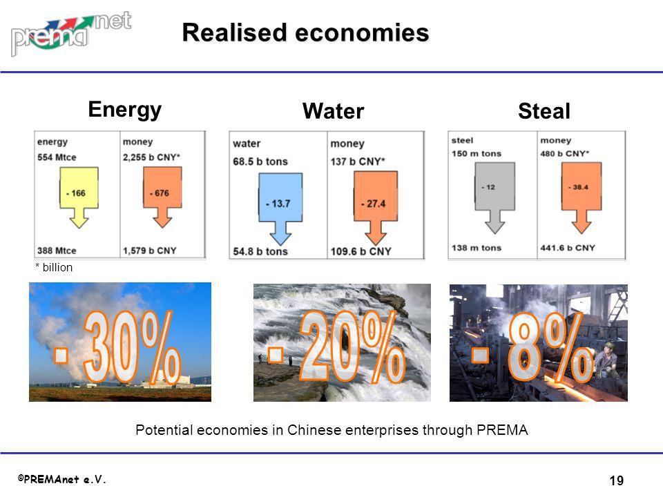 Potential economies in Chinese enterprises through PREMA