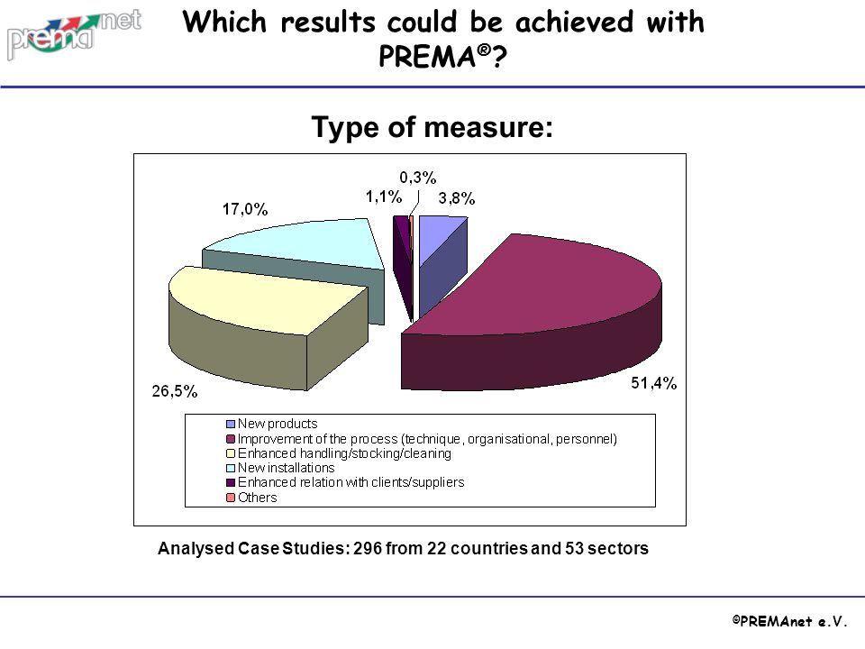 Type of measure: Which results could be achieved with PREMA®