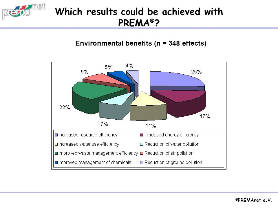 Which results could be achieved with PREMA®