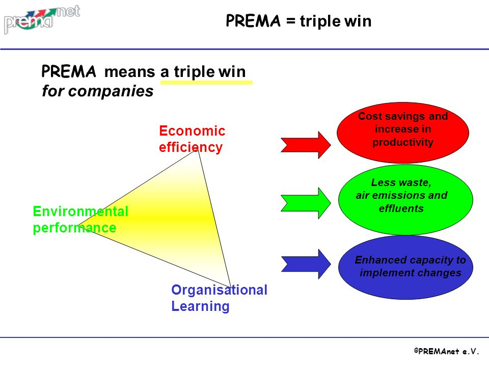 PREMA means a triple win for companies