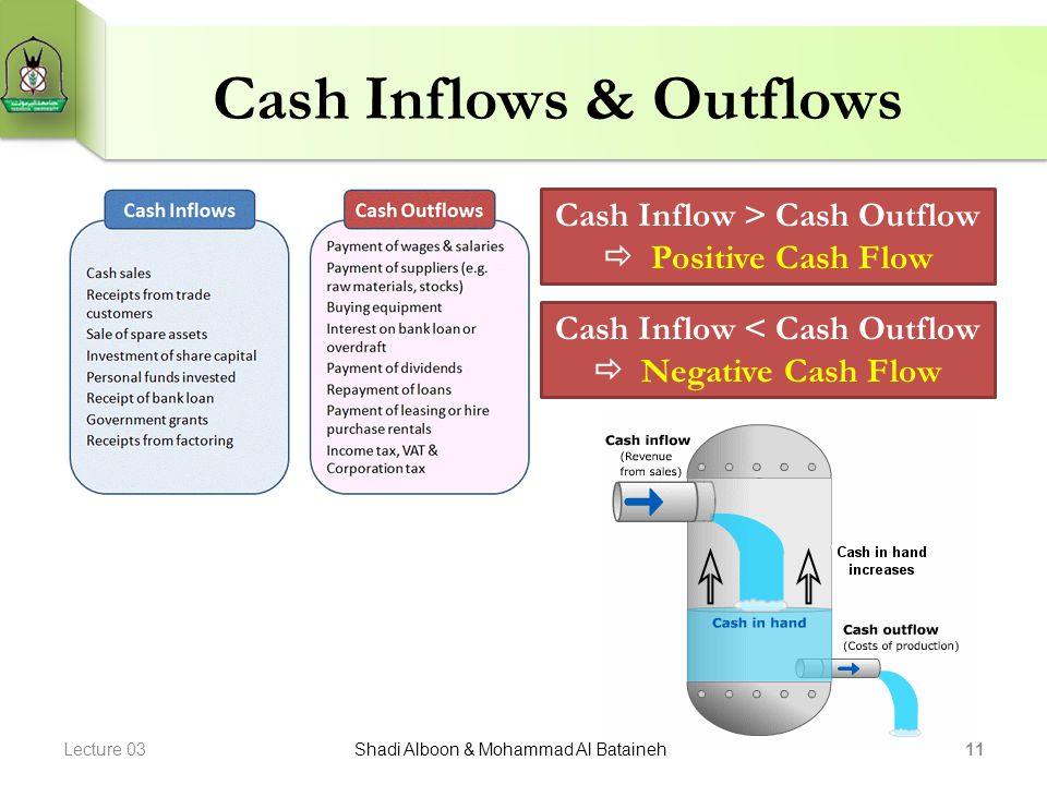 Cash Inflows & Outflows