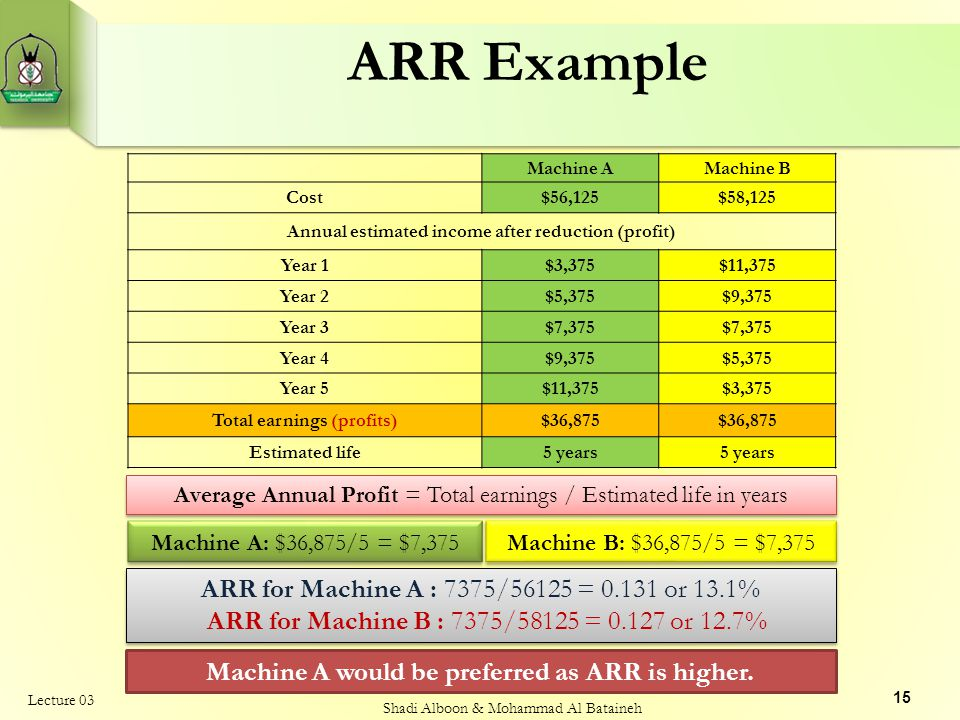 ARR Example Machine A. Machine B. Cost. $56,125. $58,125. Annual estimated income after reduction (profit)
