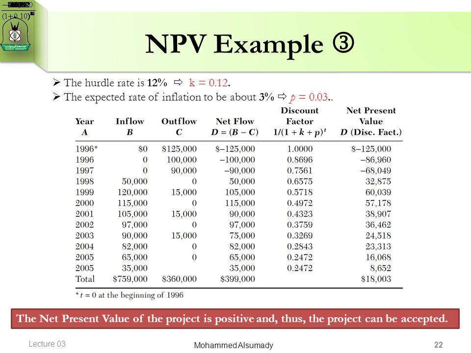NPV Example  The hurdle rate is 12%  k = 0.12.