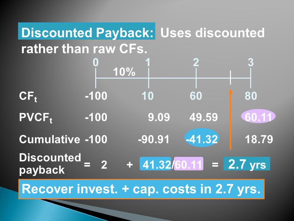 Discounted Payback: Uses discounted rather than raw CFs.