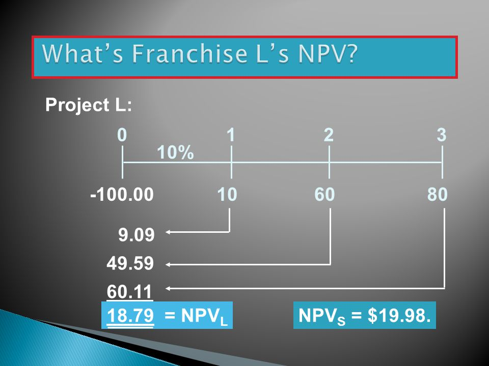 What's Franchise L's NPV