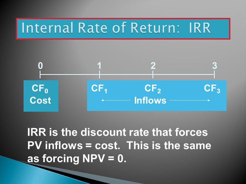 Internal Rate of Return: IRR