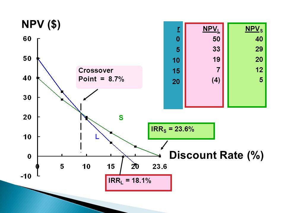 NPV ($) Discount Rate (%) r 5 10 15 20 NPVL 50 33 19 7 (4) NPVS 40 29