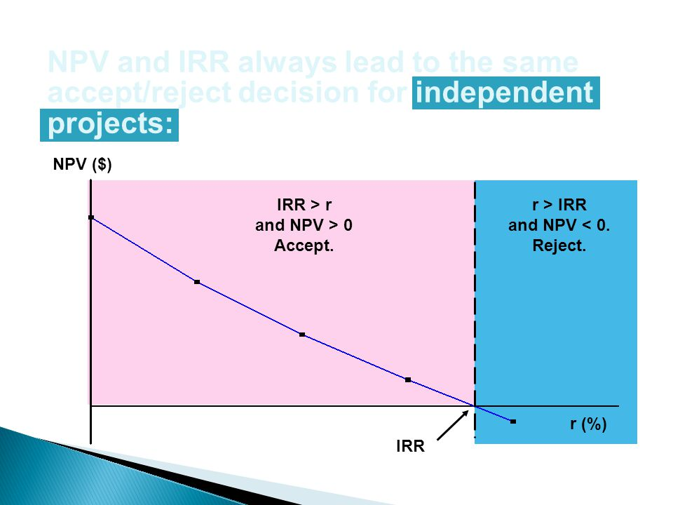 NPV and IRR always lead to the same accept/reject decision for independent projects: