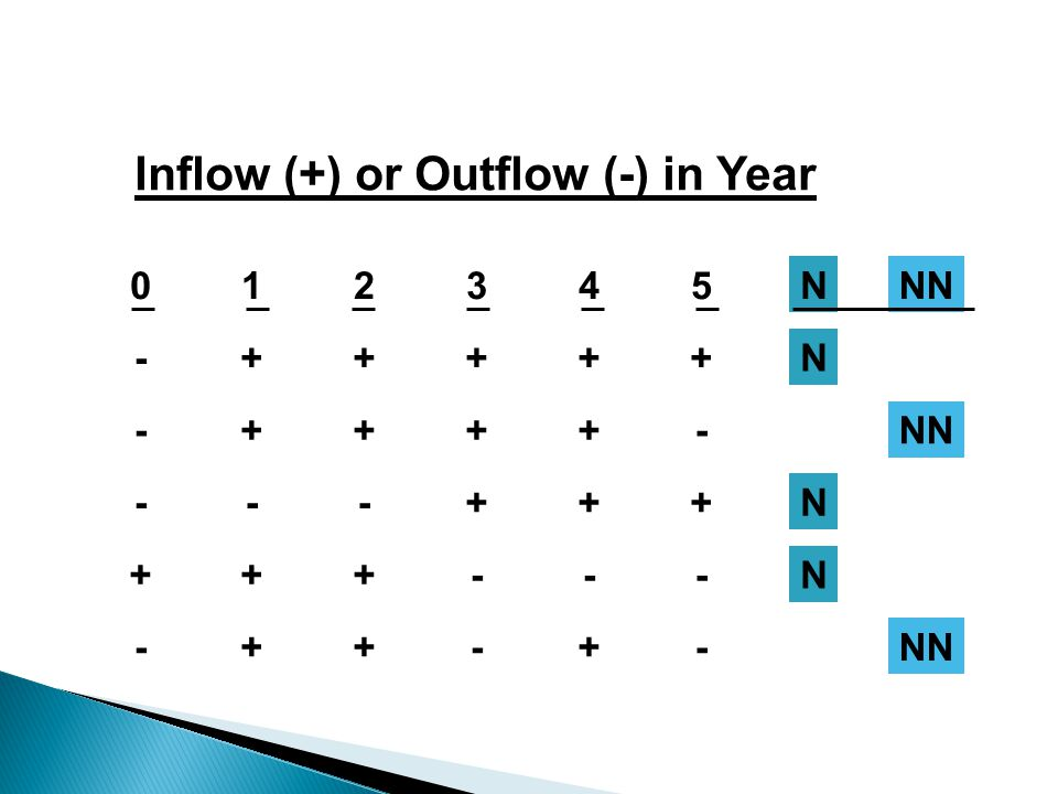 Inflow (+) or Outflow (-) in Year