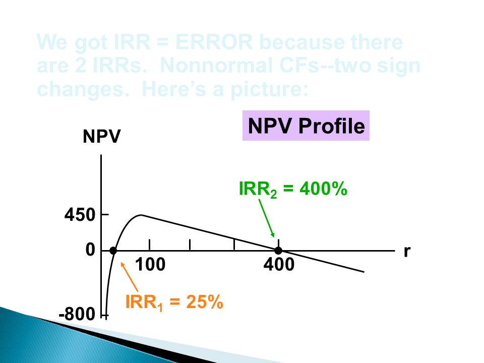 We got IRR = ERROR because there are 2 IRRs. Nonnormal CFs--two sign
