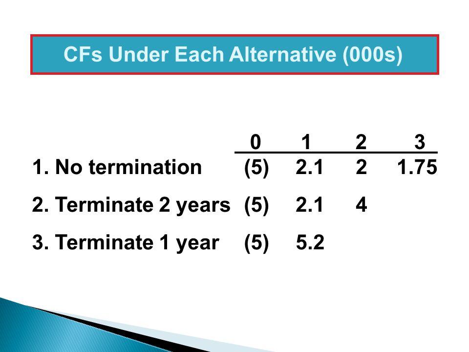 CFs Under Each Alternative (000s)