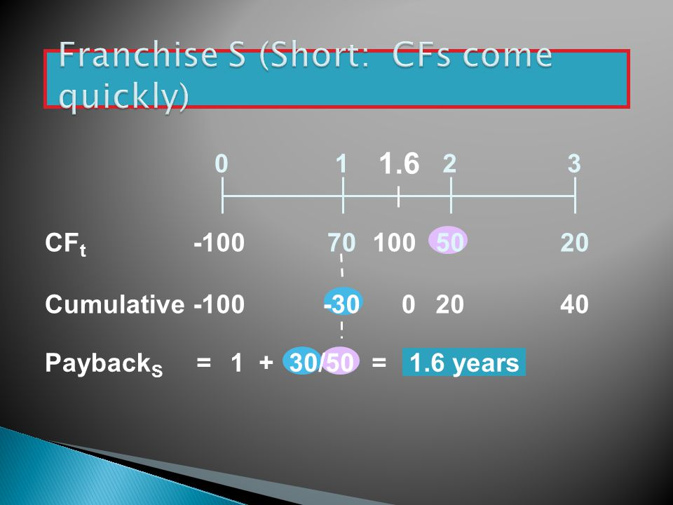 Franchise S (Short: CFs come quickly)