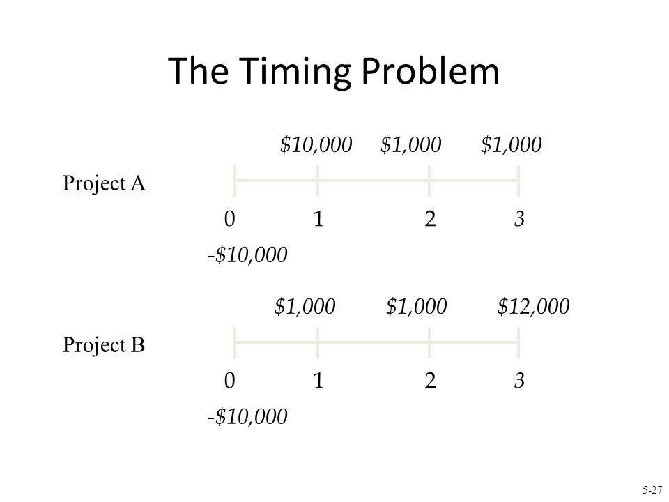 The Timing Problem (continued)