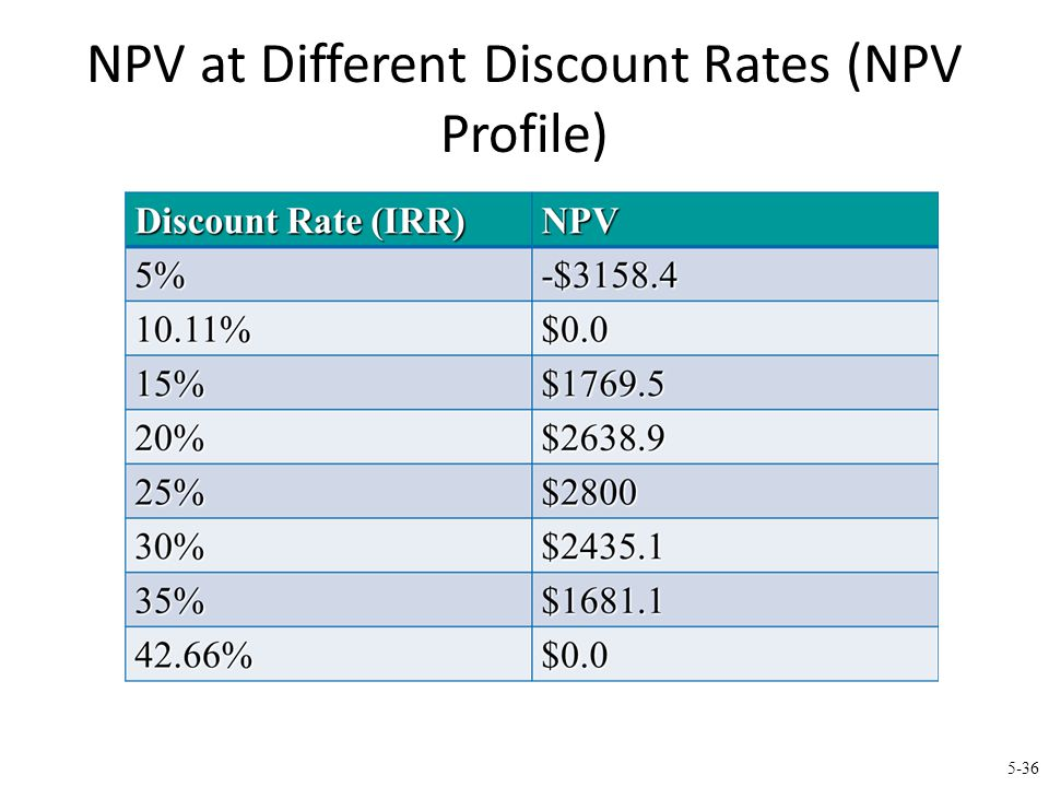 NPV Profile IRR = 10.11% and 42.66% i.e., positive NPV if required return is between 10.11% and 42.66%.