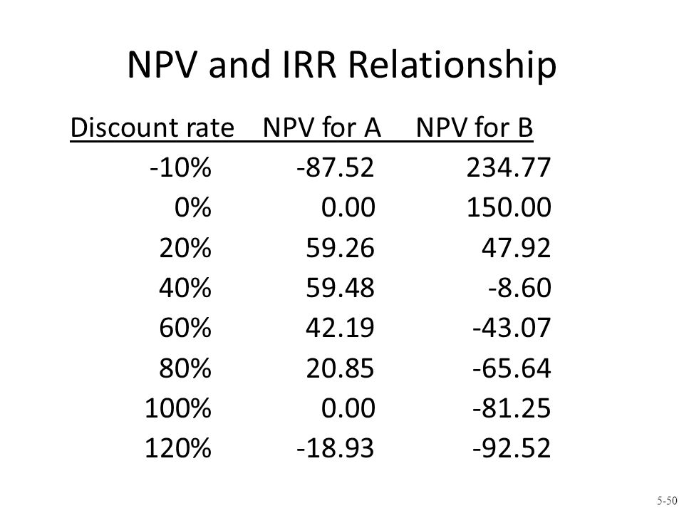 NPV Profiles NPV IRR 1(A) IRR (B) IRR 2(A) Project A Discount rates