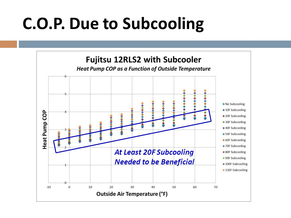 C.O.P. Due to Subcooling At Least 20F Subcooling Needed to be Beneficial