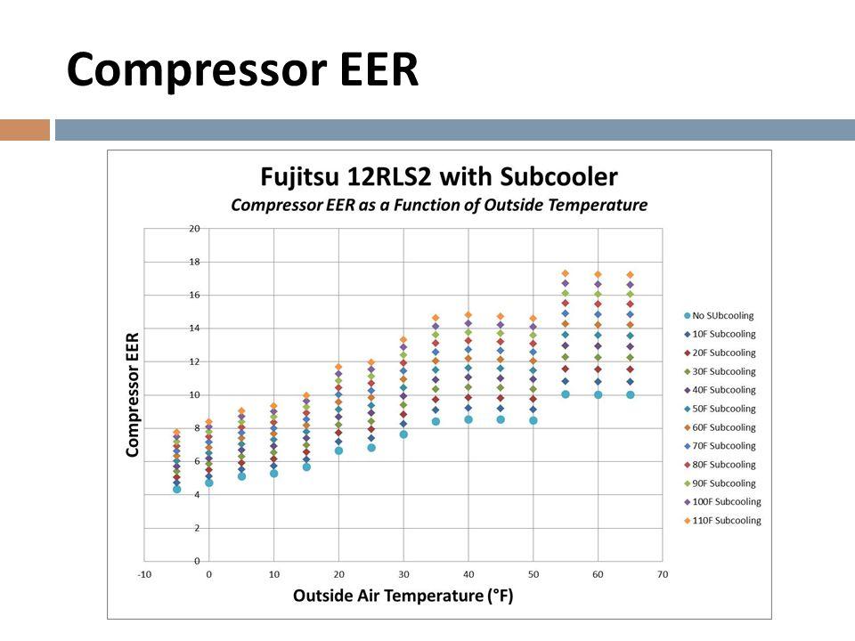 Compressor EER