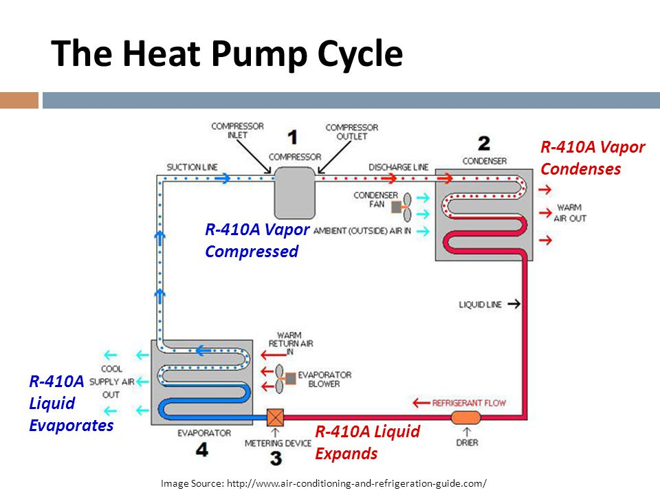 The Heat Pump Cycle R-410A Vapor Condenses R-410A Vapor Compressed