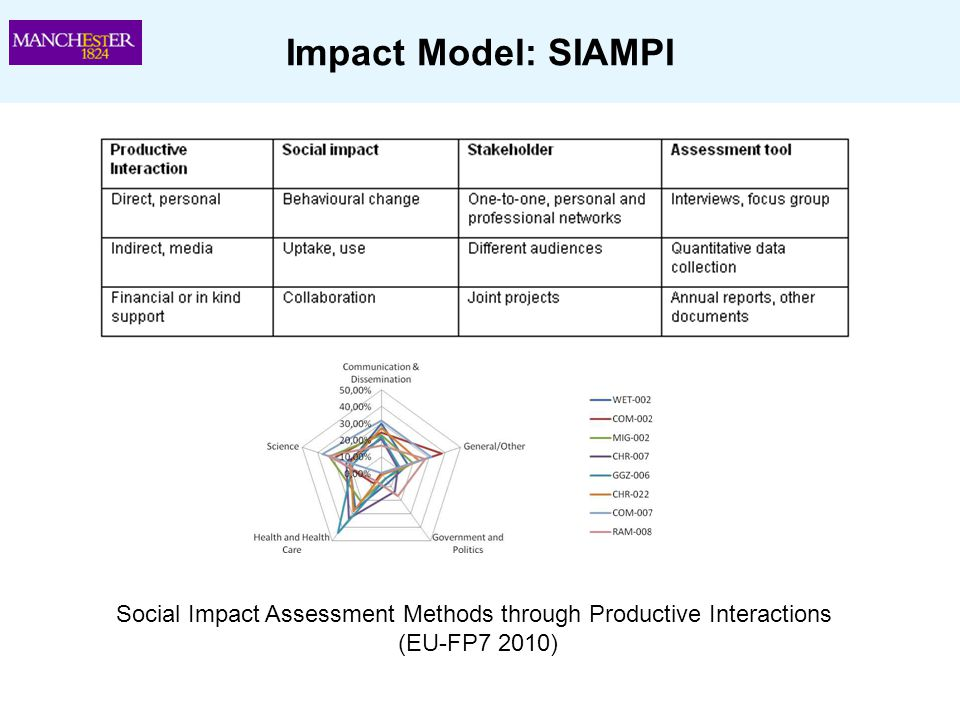 Social Impact Assessment Methods through Productive Interactions