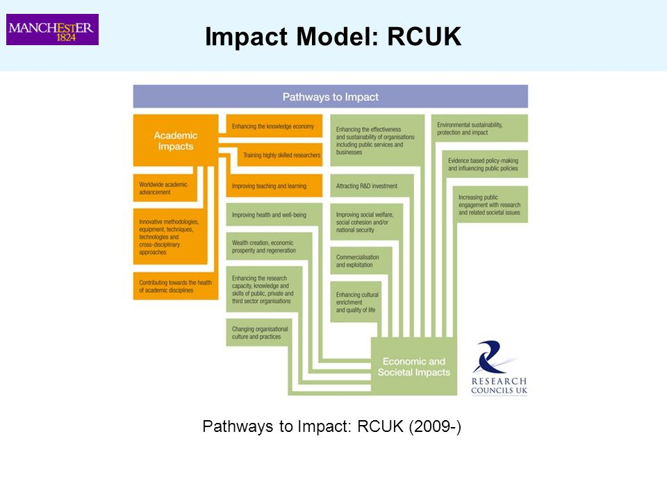 Pathways to Impact: RCUK (2009-)