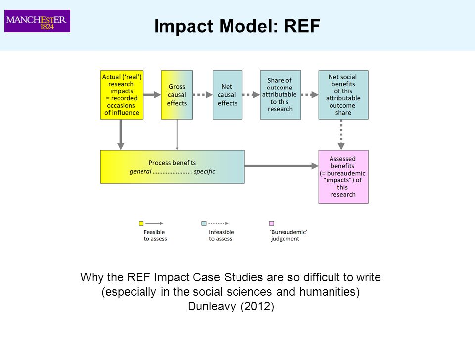 Impact Model: REF Why the REF Impact Case Studies are so difficult to write. (especially in the social sciences and humanities)