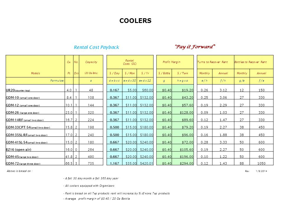 COOLERS Rental Cost Payback Pay it Forward Formulae: a d = b x c