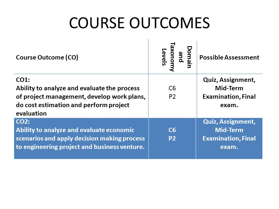 COURSE OUTCOMES Course Outcome (CO) Domain and Taxonomy Levels