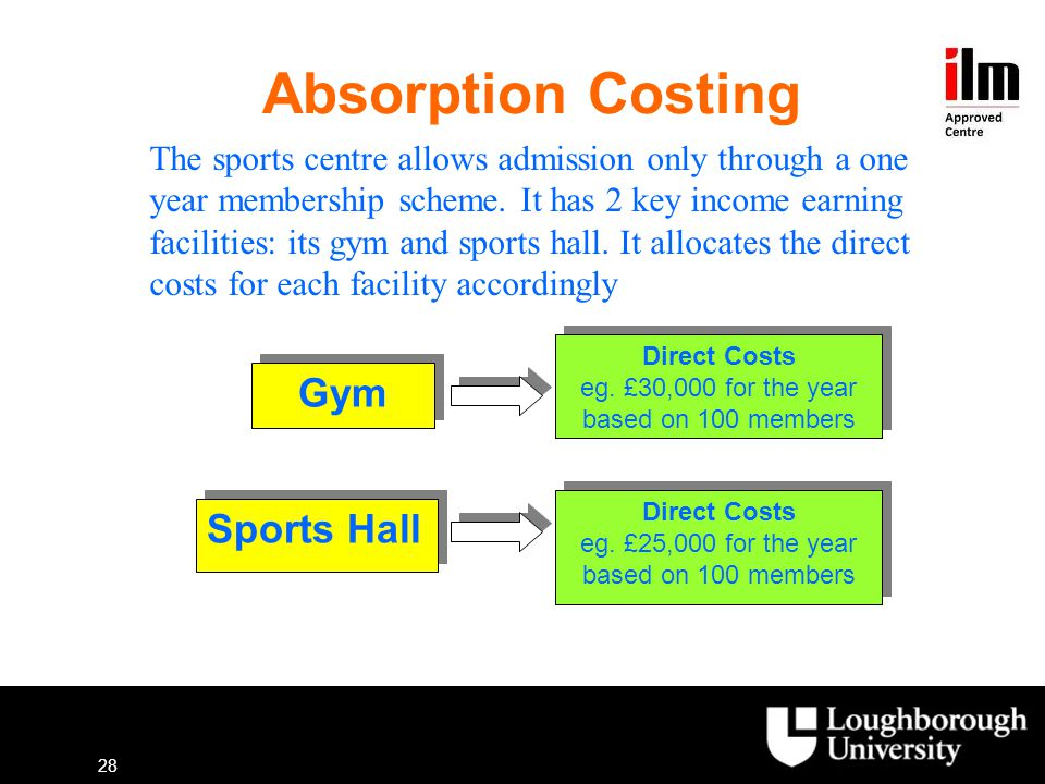 Absorption Costing Gym Sports Hall