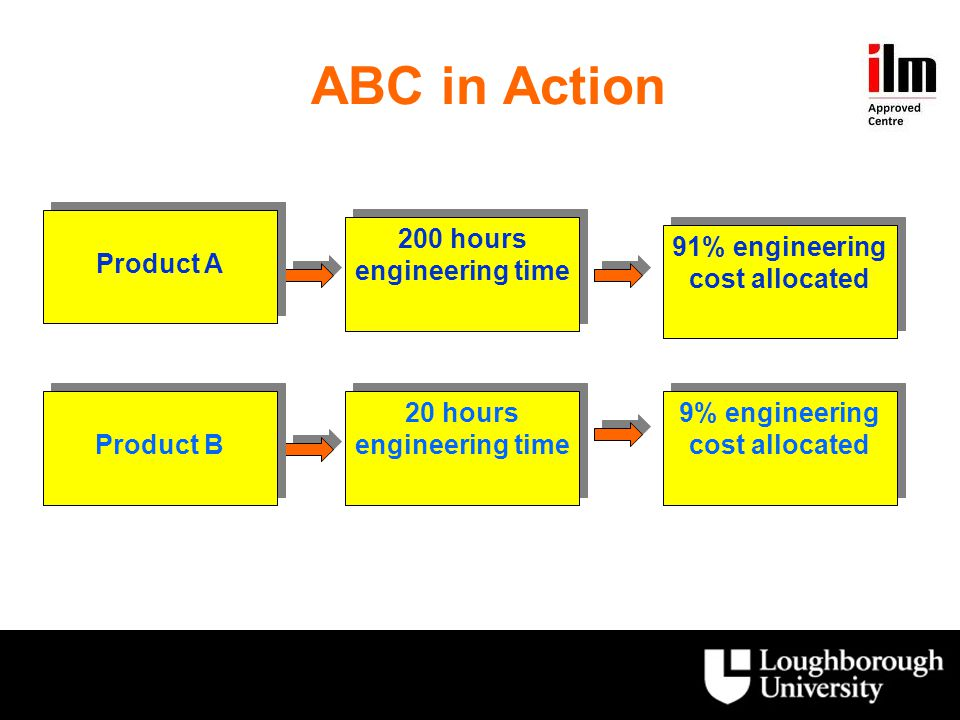 ABC in Action Product A 200 hours engineering time